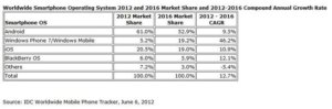 Windows Phone to pass iOS by 2016, Android at 53%