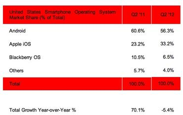 Android share drops 4% while iOS up 10%, but popular Galaxy S III not counted yet